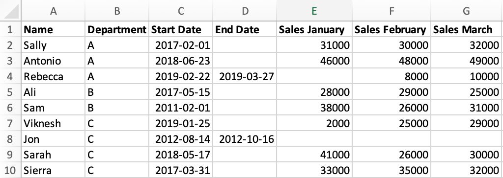 the data in excel